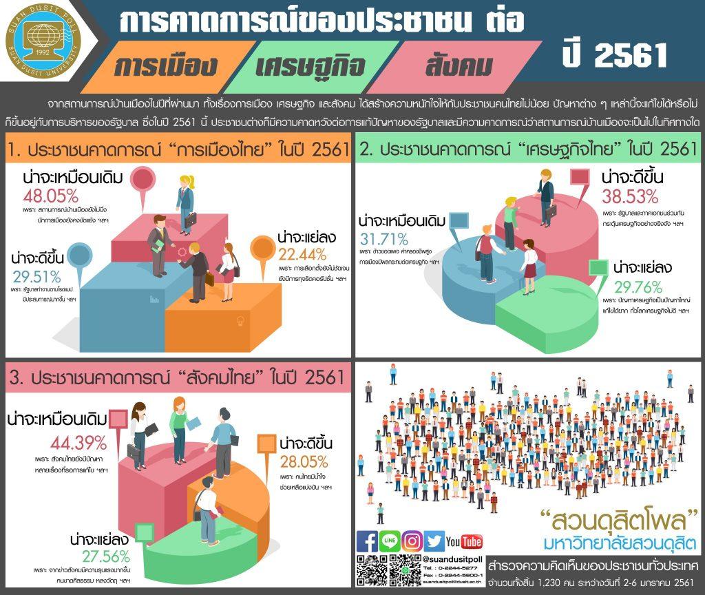 Dusit Poll