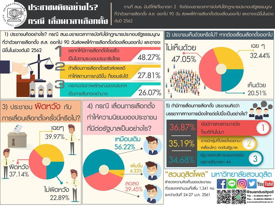 Suan Dusit Poll