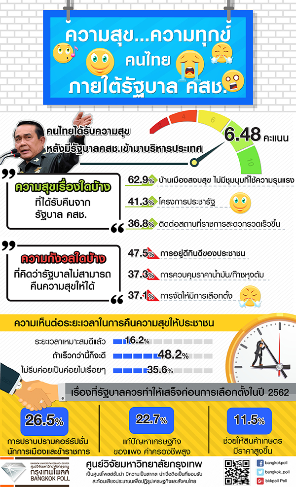 Bangkok Poll